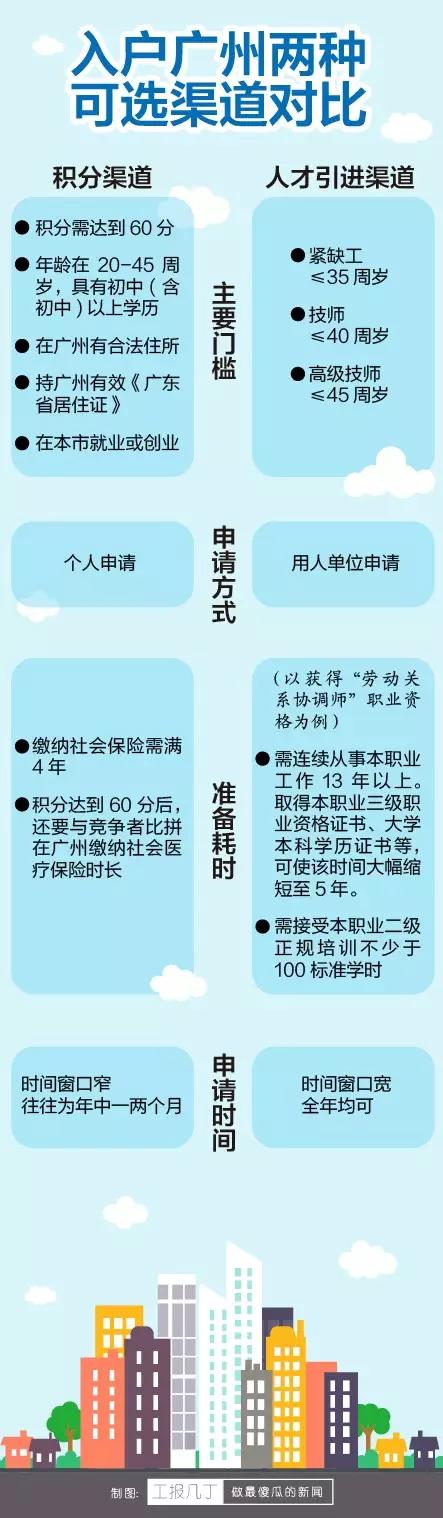广州积分入户与人才引进的对比