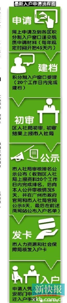广州积分入户申请流程图